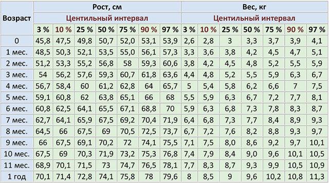 Таблиця зросту і ваги дітей до року по місяцях норми і відхилення в надбавку